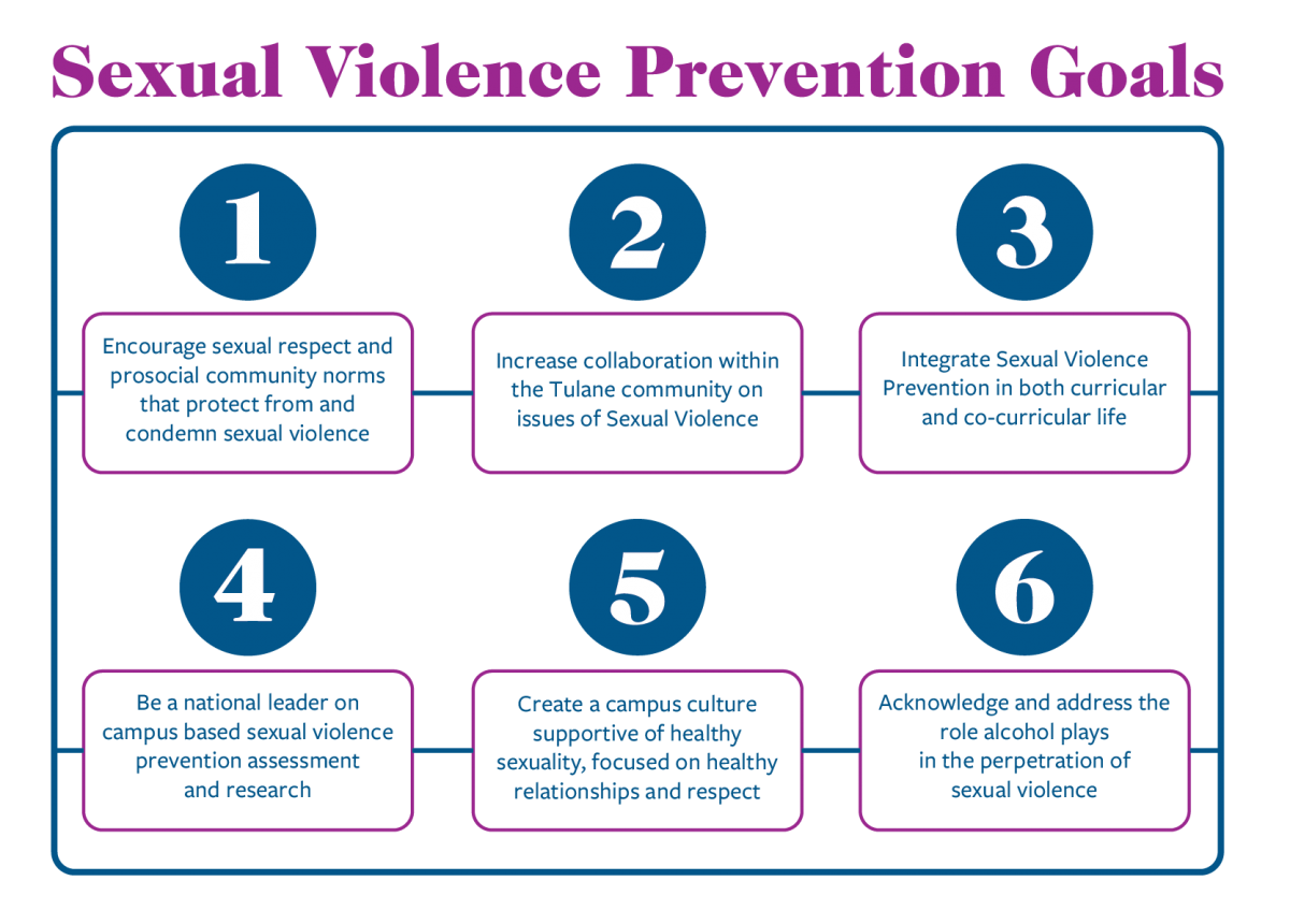 Six goals for prevention